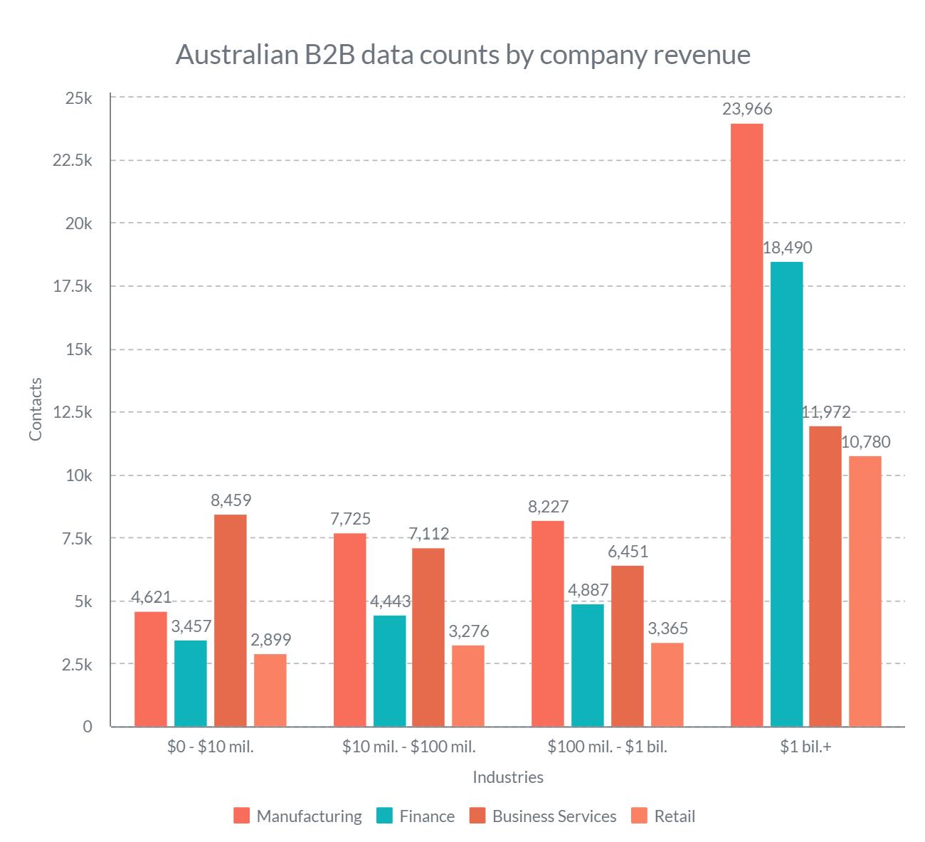 Australian b2b data counts by company revenue