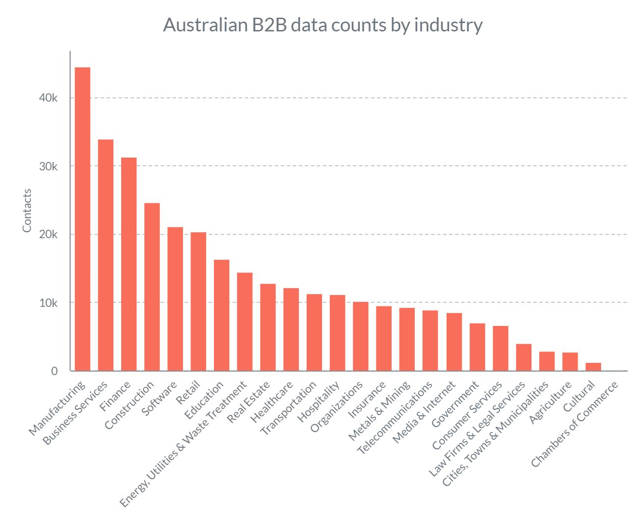 Australian b2b data counts by industry
