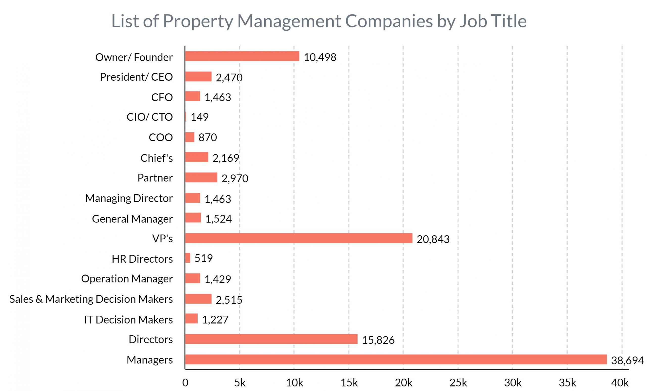 List of Property Management Companies by Job title