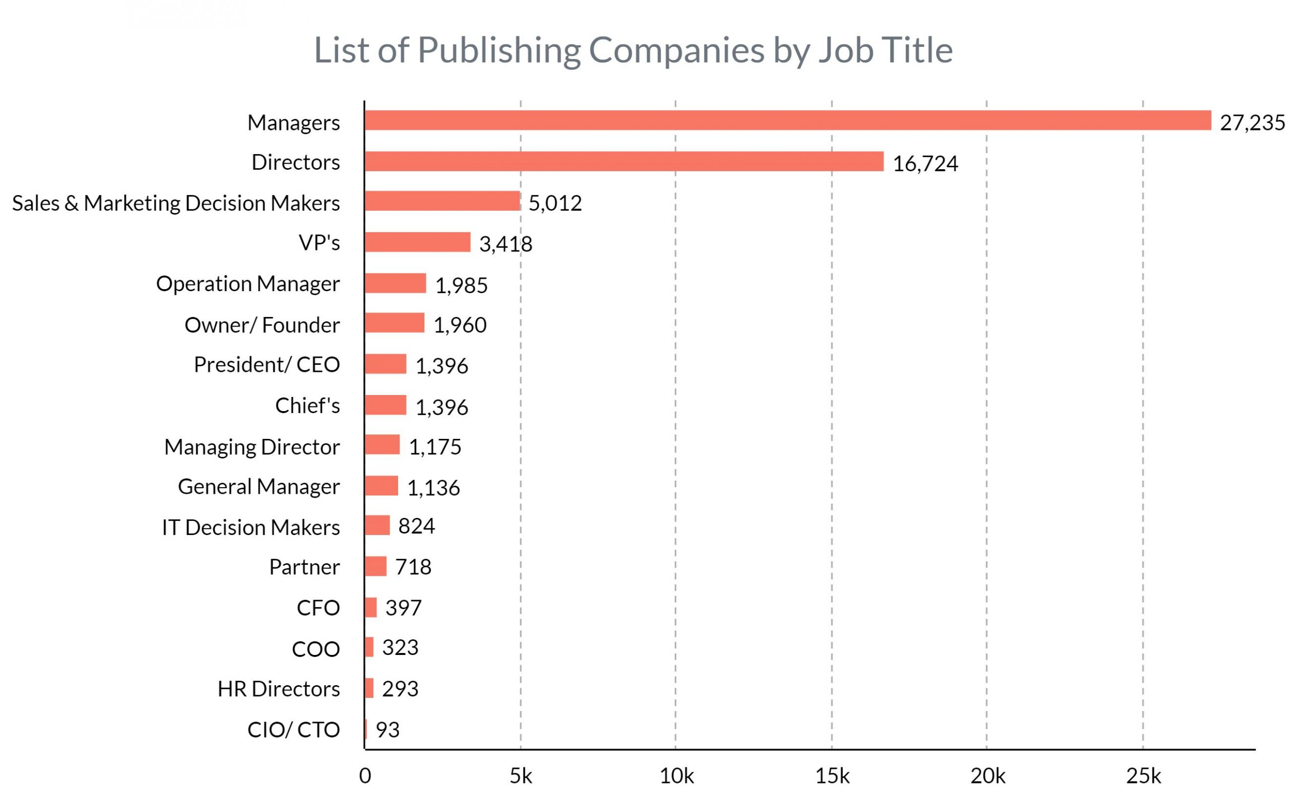 List of publishing companies by job title
