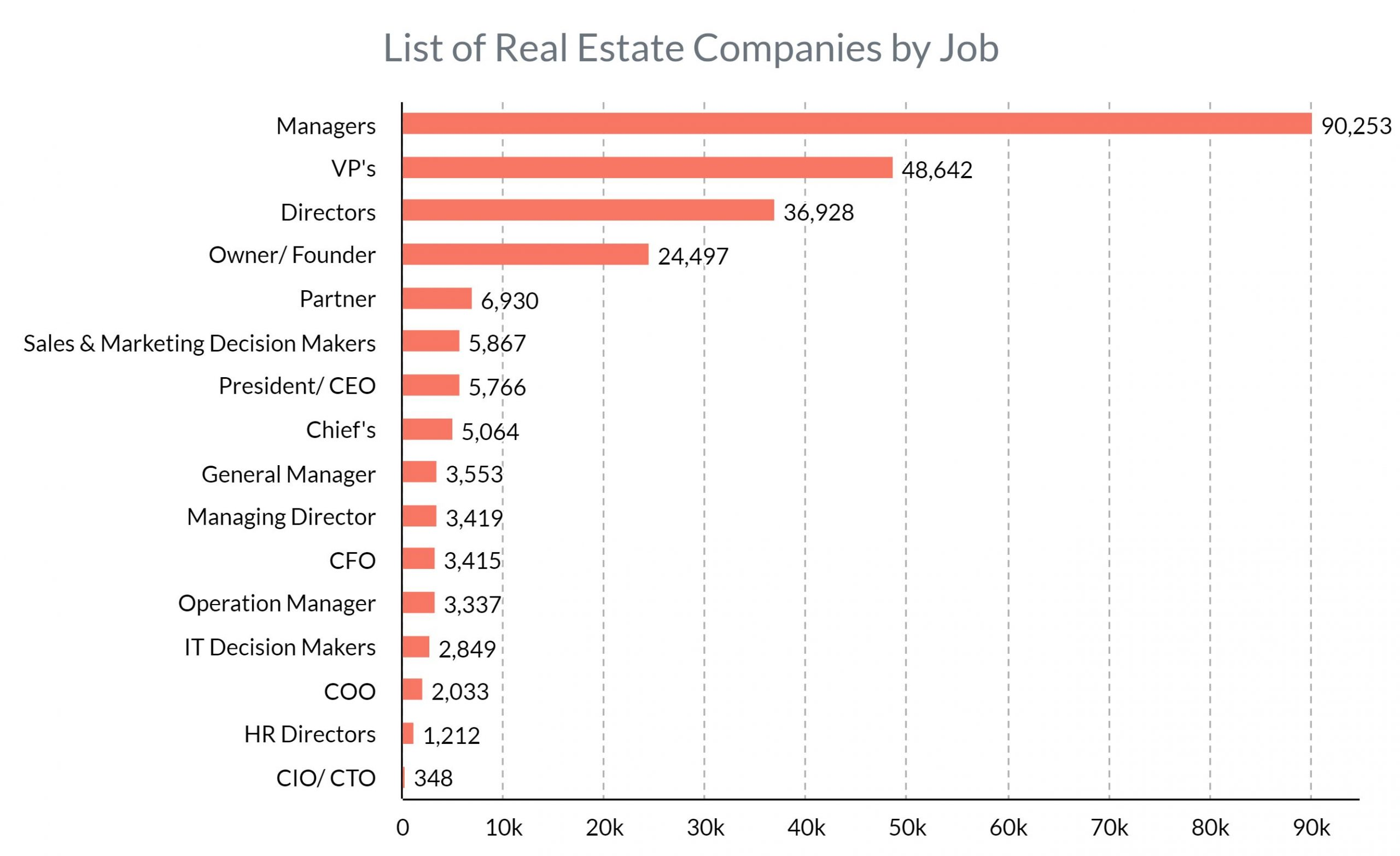List of real estate companies by job