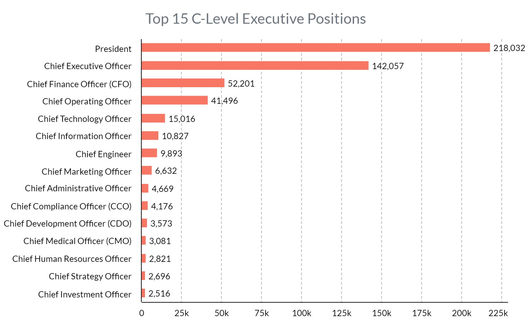 US C-Level Executives by Data count